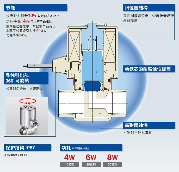 直动型2通电磁阀 JSX系列